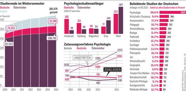 Psychologiestudium mehr deutsche als sterreicher for Anmeldung numerus clausus