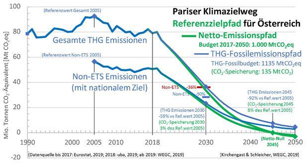 Abbildung 1: Abbildung 1: Pariser Klimazielweg—ein beispielhafter Referenzzielpfad (Musterzielpfad) für Österreich, der im Einklang mit den EU Zielen bis 2050 und mit dem globalen 1,5 Grad Ziel ist.