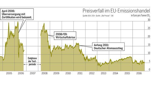 Ein Requiem Auf Europas Co2 Handel Diepressecom