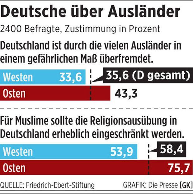 Deutsche über Ausländer