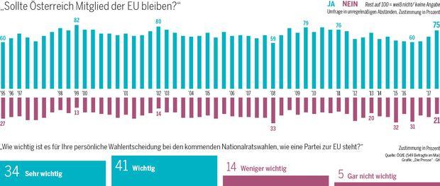 Soll Österreich EU-Mitglied bleiben?