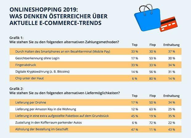 71c84ddef0a098 E-Commerce-Trends 2019  Der Onlinehandel entwickelt sich am Nutzer ...