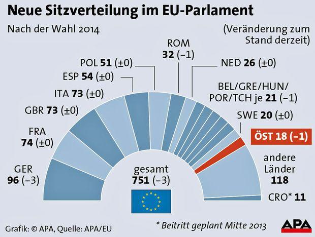 Sitze Im Parlament