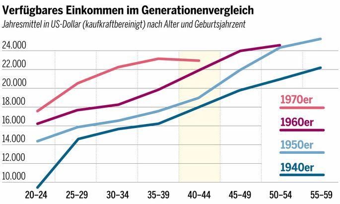 Verfügbares Einkommen im Generationenvergleich.