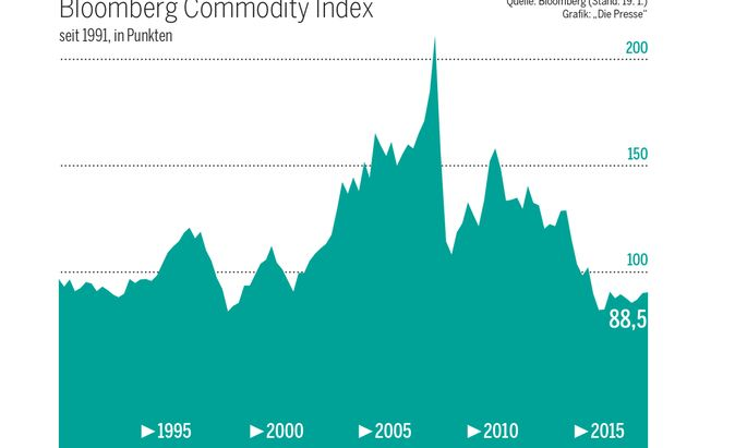 Bloomberg Commodity Index seit 1991, in Punkten
