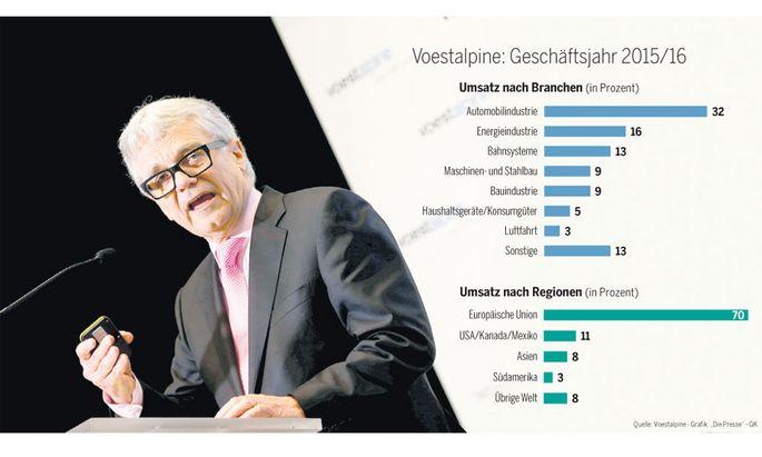 Voestalpine-Chef Wolfgang Eder hält die Märkte außerhalb der EU für den weltweit tätigen Konzern für besonders wichtig.