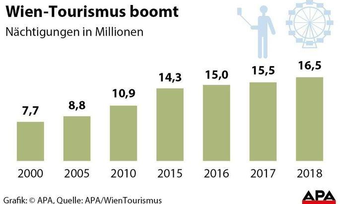 Wien-Tourismus boomt