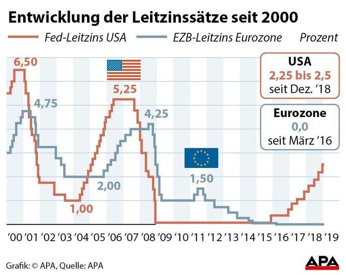 Entwicklung der Leitzinssätze seit 2000