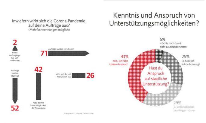 Ergebnisse der Design-Austria-Umfrage.