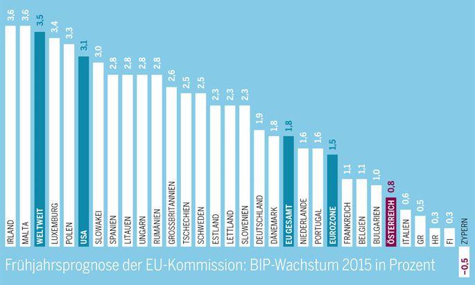 Die Frühjahrsprognose der EU-Kommission.