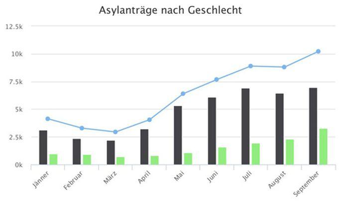 Flüchtlinge in Zahlen