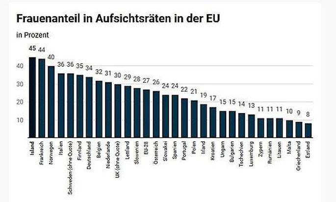 Im EU-Vergleich hinkt Österreich weiter hinterher: Der Frauenanteil in Aufsichtsräten steigt nur langsam.