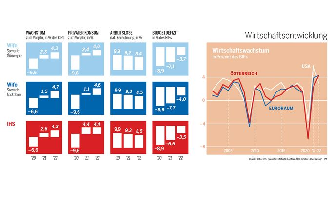 Die Wirtschaftsforscher haben die Wachstumsprognosen für heuer fast halbiert.