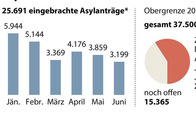 15.365 Asylanträge fehlen auf die Obergrenze
