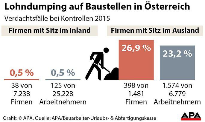 Lohndumping auf Baustellen in Oesterreich