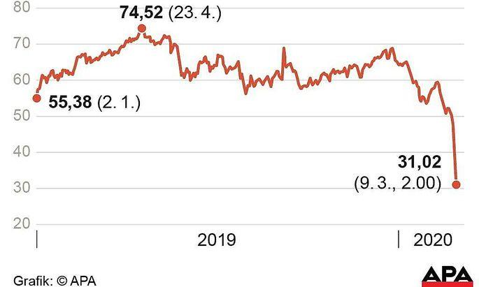 Entwicklung des Oelpreises