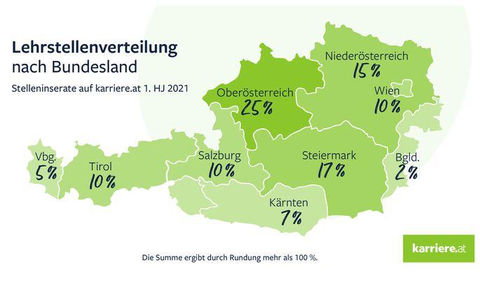 Lehrstellenverteilung nach Bundesland.
