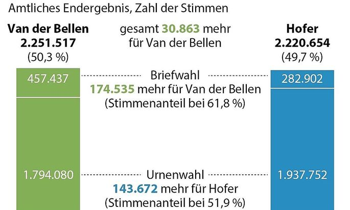 Bundespraesidenten-Stichwahl 2016
