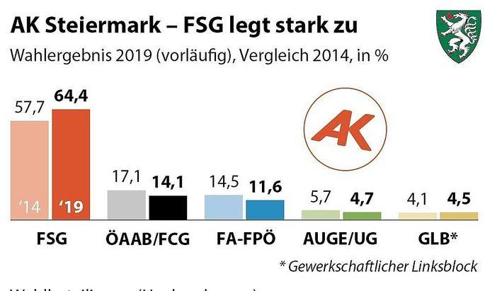 AK Steiermark Wahl 2019