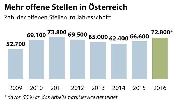 Mehr offene Stellen in Oesterreich