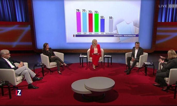 Wenig überraschend die Statistik im Hintergrund: FPÖ-Wähler lassen sich am seltensten impfen.