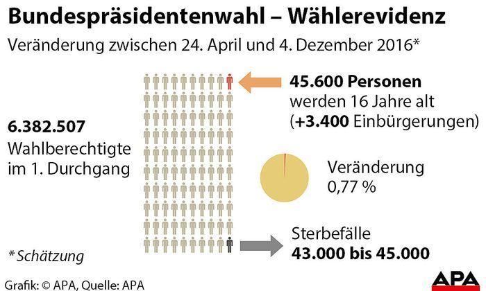 BP-Wahl - Waehlerevidenz