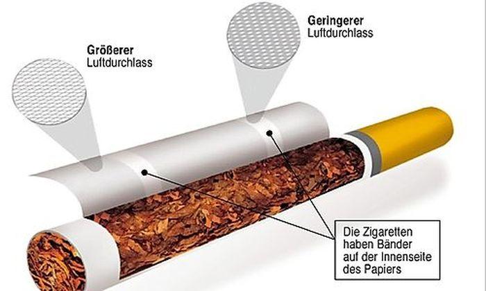 Zigaretten Brandgefahr Tabakindustrie