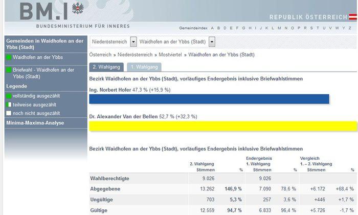 Das falsche Ergebnis auf der Ministeriums-Homepage.