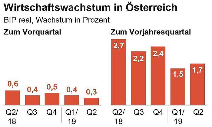 Wirtschaftswachstum in Oesterreich