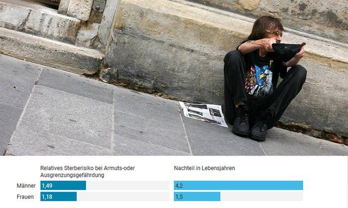 Dauerhaft arme Menschen sterben zehn Jahre früher als der Rest der Bevölkerung.