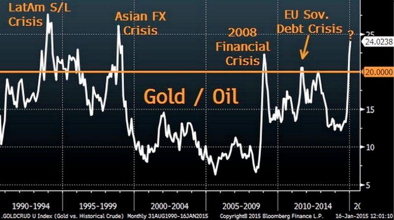 Gold/Öl