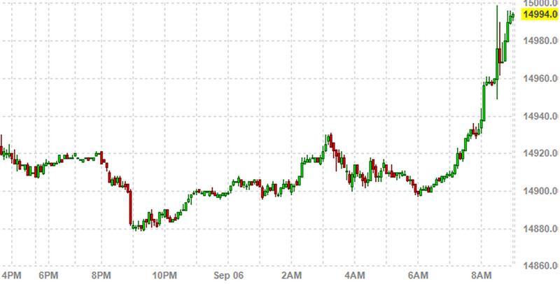 Schlechte Arbeitsdaten Goldpreis springt