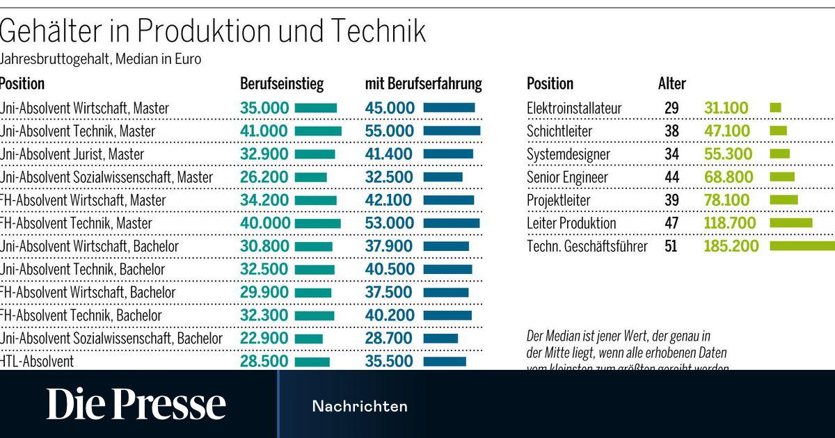 Technikergehalter Unter 40 000 Euro Geht Keiner Hin Diepresse Com